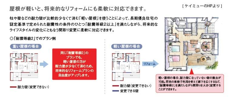 屋根材が軽いと将来的なリフォームにも柔軟に対応できる
