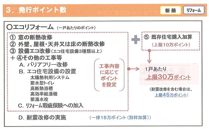 発行ポイント数(制度概要) エコリフォーム