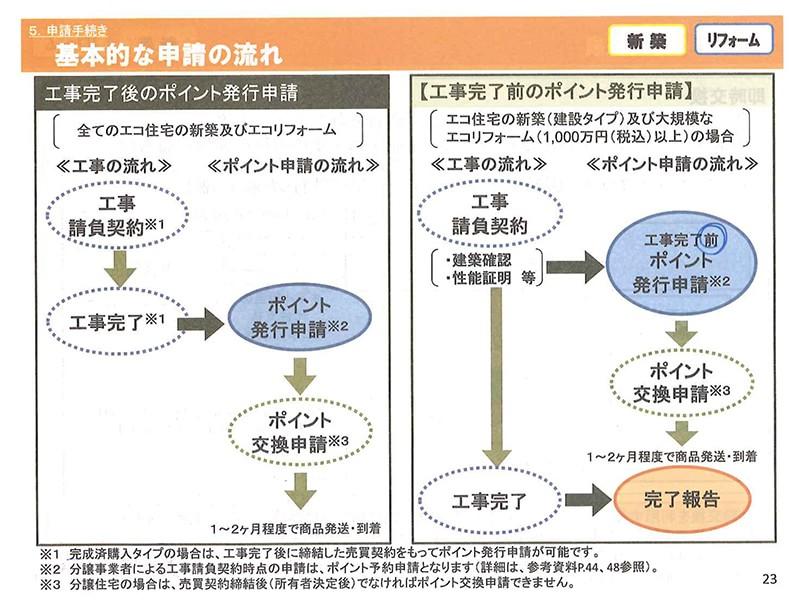 エコポイント 基本的な申請の流れ(申請手続き) エコリフォーム