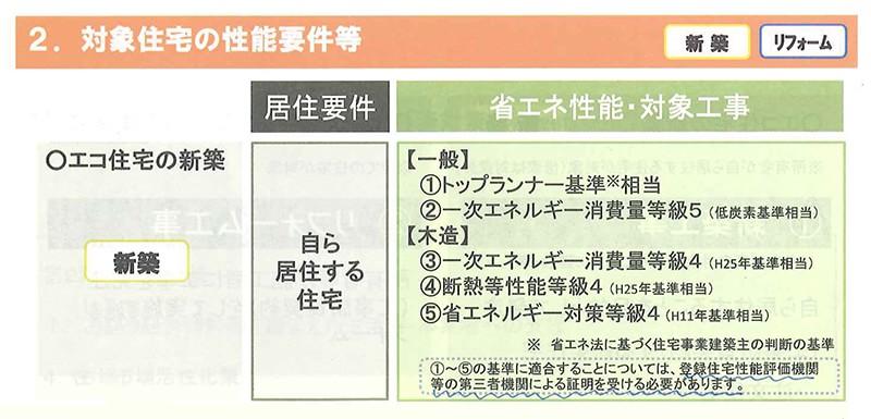 省エネ住宅ポイント制度の対象住宅の性能要件(制度概要)