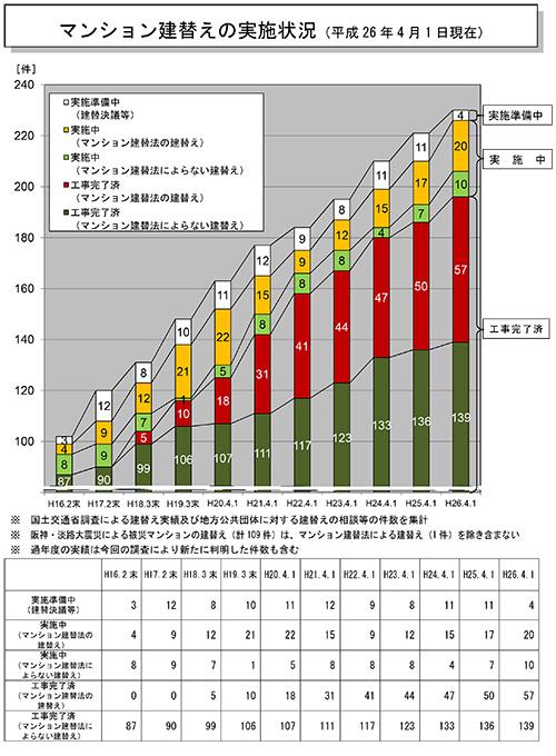 国土交通省調査(平成26年4月1日現在)のマンション建替え集計
