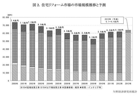 住宅リフォーム市場の市場規模推移と予測
