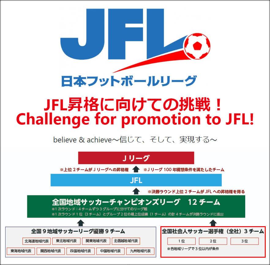 JFLへの道(FC TIAMO枚方)