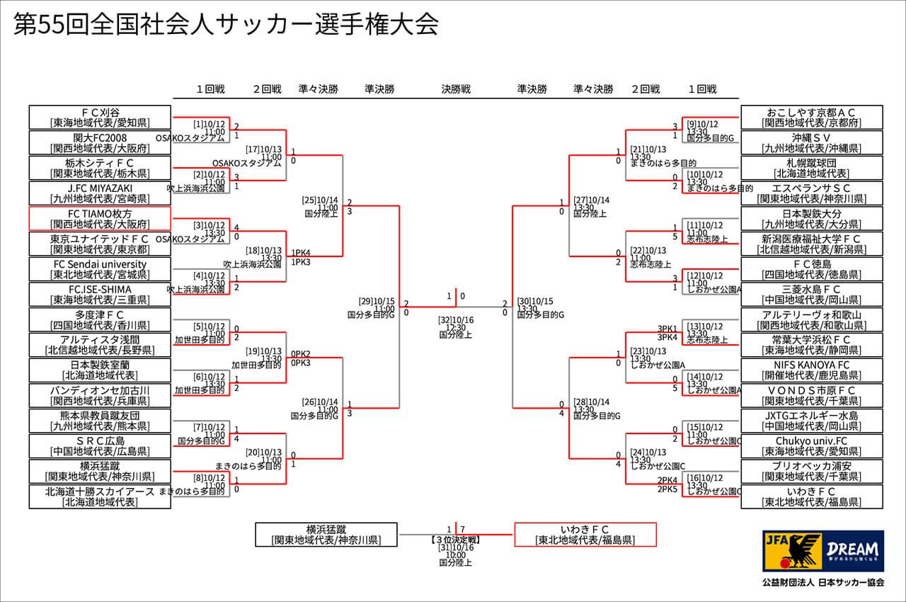 第55回社会人サッカー選手権大会(トーナメント表)